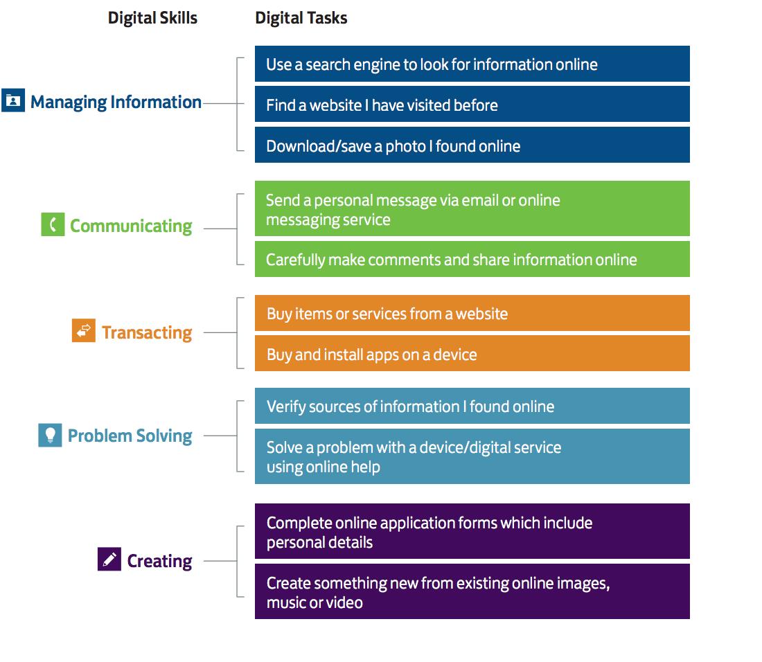 basic digital skills